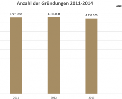Anzahl der Gründungen 2011-2014