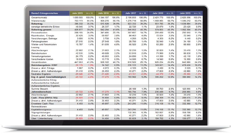 Businessplan: Zahlen in den Griff bekommen