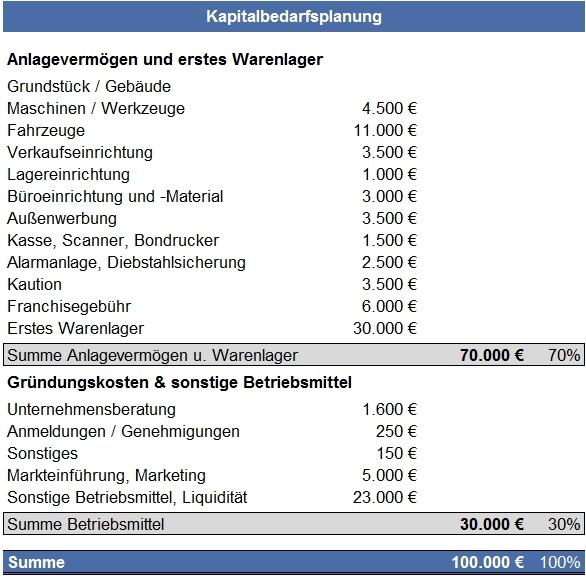 Kapitalbedarfsplanung Unternehmensberatung Torsten Schrimper