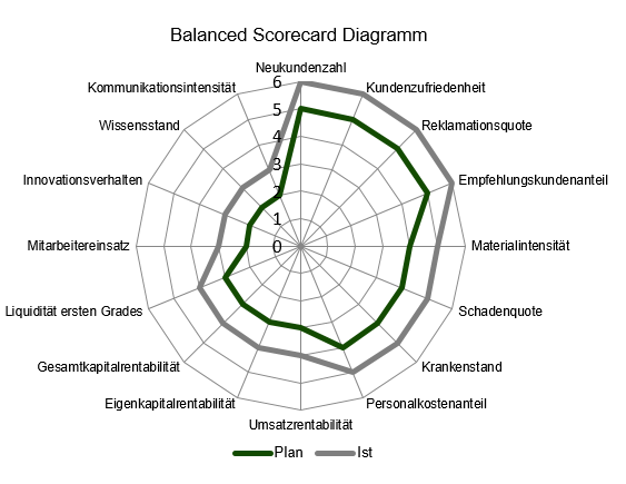 Rentas-Controllingsoftware-Balanced-Score-Card