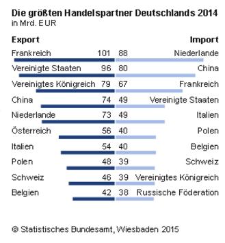 Handelspartner Deutschlands