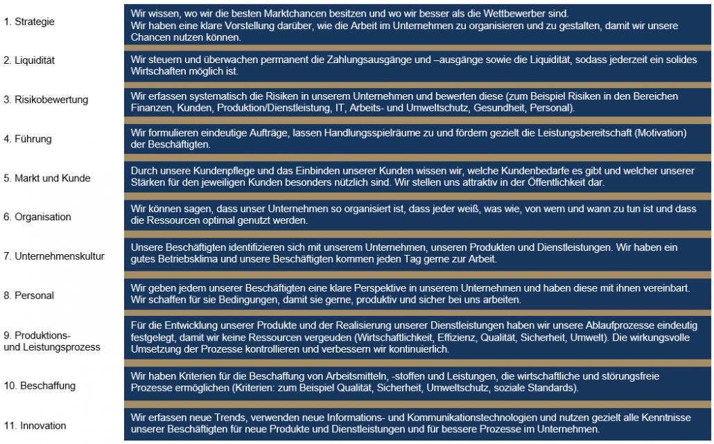 Ablauf und Vorteile des Unternehmenschecks
