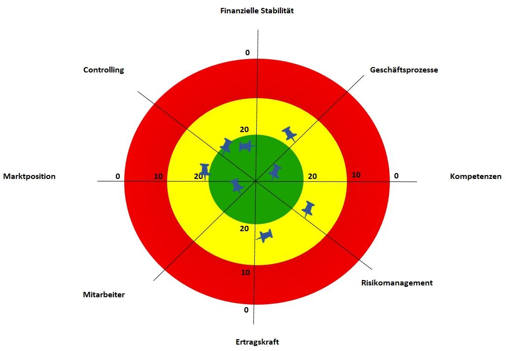 Unternehmensberatung Mittelstand - Unternehmensanalyse
